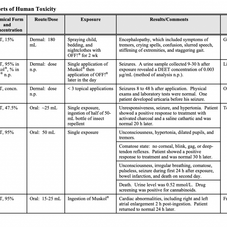 A table from a public DEET report